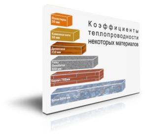 коэффициенты теплопроводности материалов