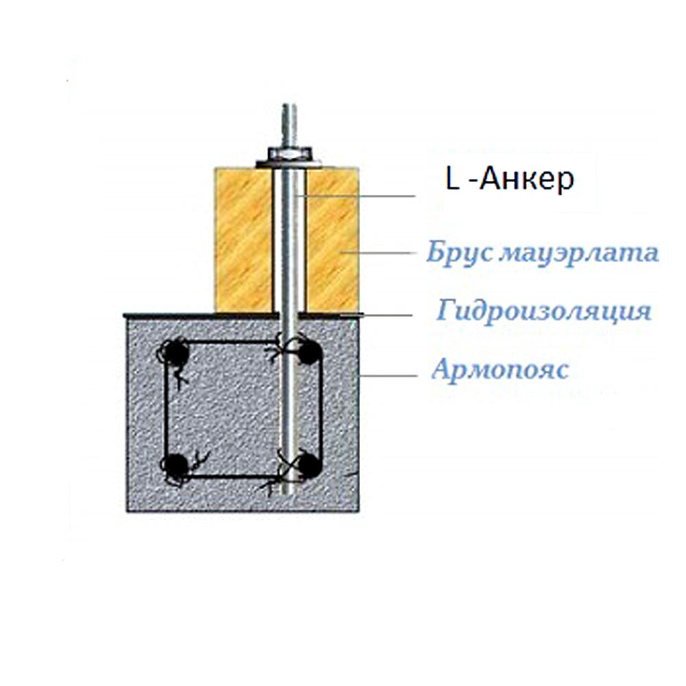 Схема крепления мауэрлата на шпильки