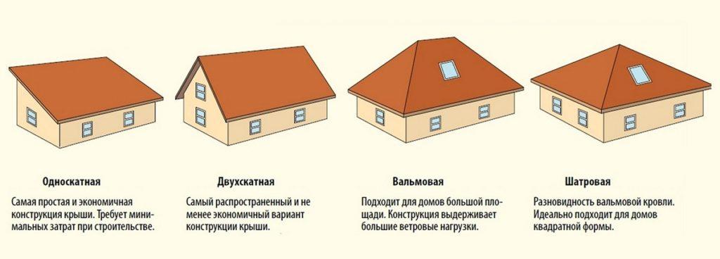 С чего начинать строить крышу - выбор формы